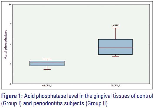 Basic-Clinical-Pharmacy-Acid-phosphatase-gingival