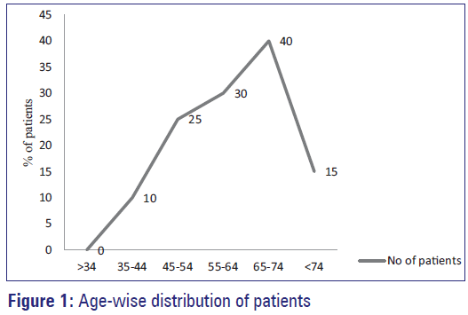 Basic-Clinical-Pharmacy-Age-wise-distribution