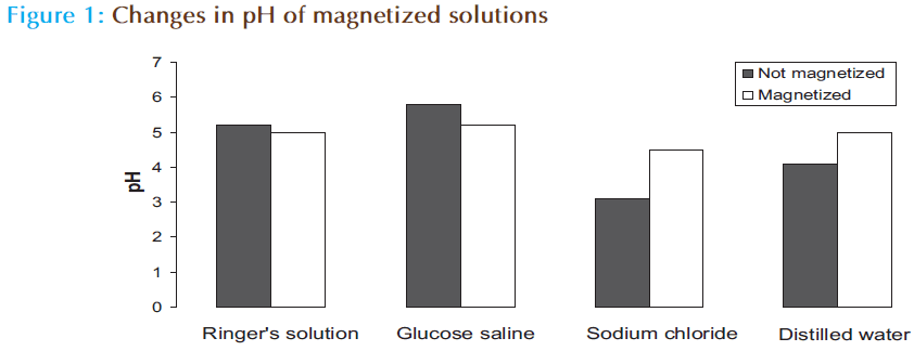 Basic-Clinical-Pharmacy-Changes-magnetized-solutions