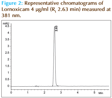 Basic-Clinical-Pharmacy-chromatograms-Lornoxicam
