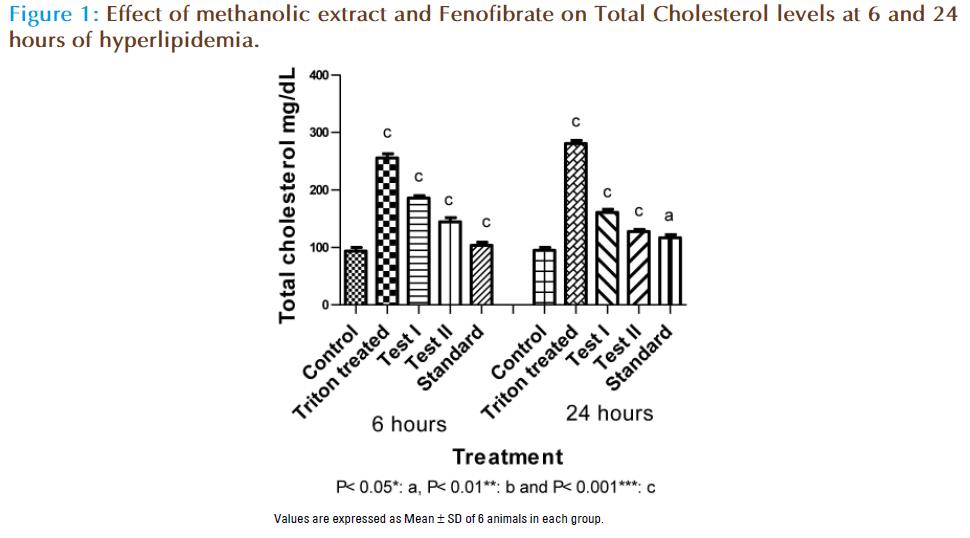 Basic-Clinical-Pharmacy-methanolic-Fenofibrate-Cholesterol