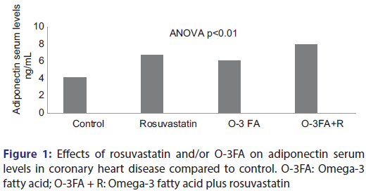 Basic-Clinical-Pharmacy-rosuvastatin-adiponectin-serum
