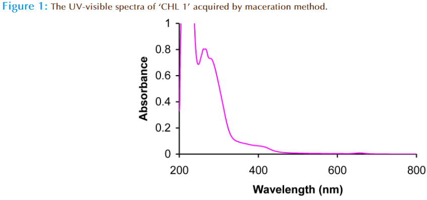 Basic-Clinical-Pharmacy-visible-spectra-maceration