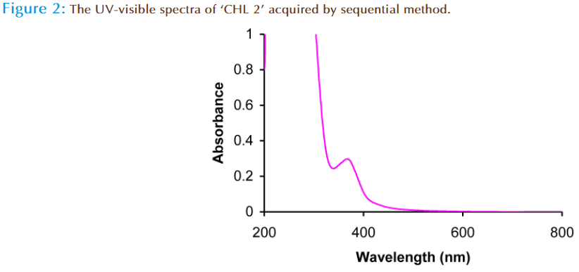 Basic-Clinical-Pharmacy-visible-spectra-sequential