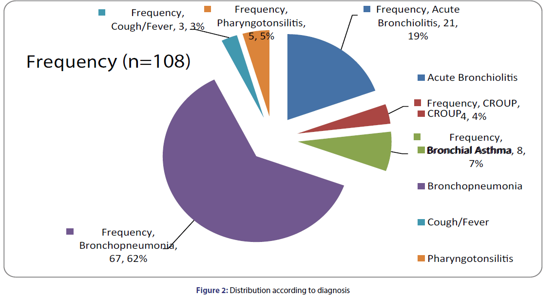 Basic-clinical-pharmacy-Distribution