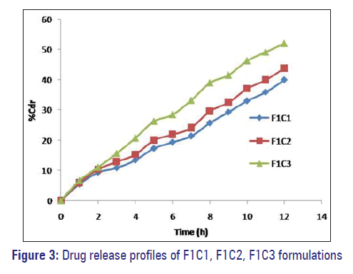 Basic-clinical-pharmacy-Drug-release-profiles-F1C1-formulations