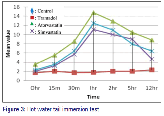 Basic-clinical-pharmacy-Hot-water-tail-immersion