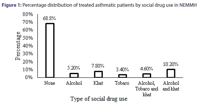 Basic-clinical-pharmacy-Percentage-distribution