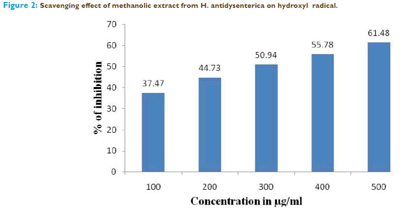 Basic-clinical-pharmacy-Scavenging-effect-methanolic