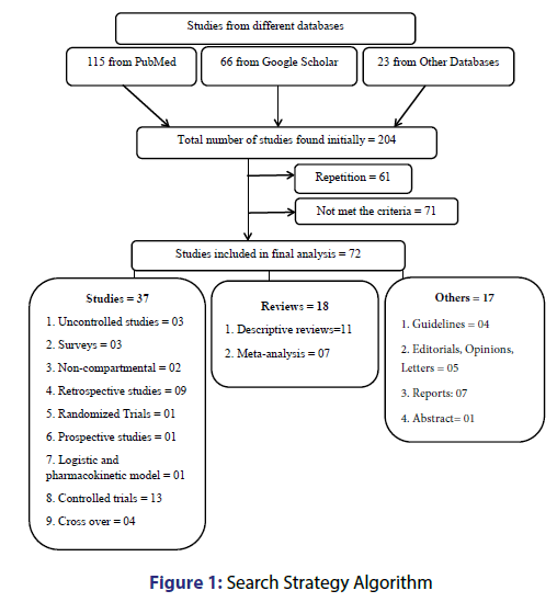 Basic-clinical-pharmacy-Strategy-Algorithm