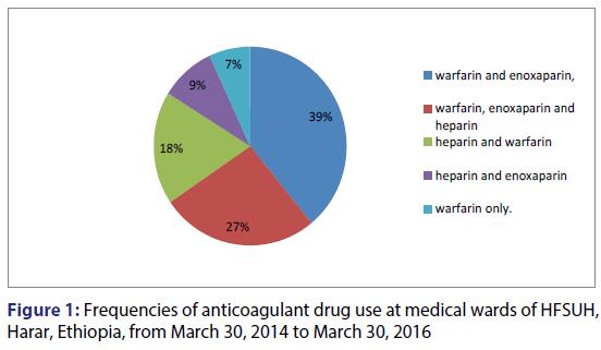 Basic-clinical-pharmacy-anticoagulant-drug