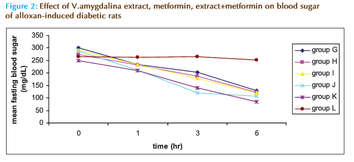 Basic-clinical-pharmacy-blood-sugar-alloxan-induced-diabetic-rats