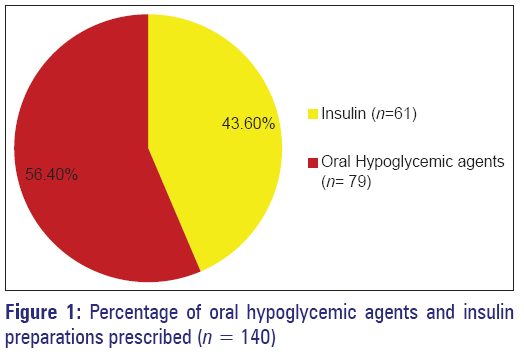 basic-Clinical-pharmacy-oral-hypoglycemic