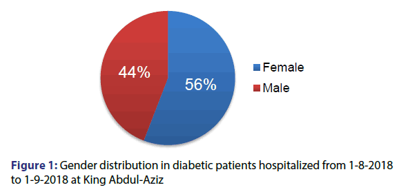 basic-clinical-pharmacy-Gender-distribution
