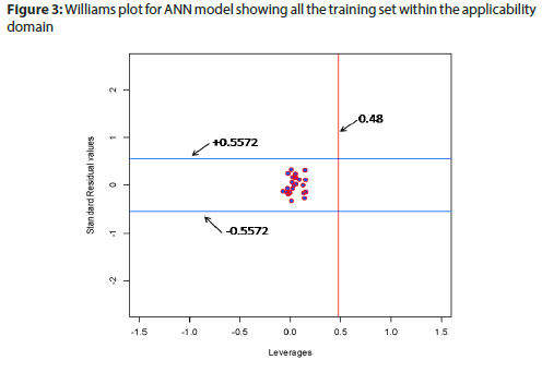 basic-clinical-pharmacy-Williams-plot-ANN-model