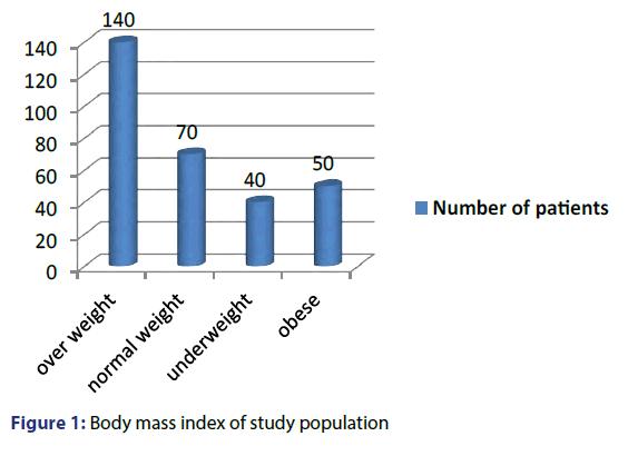 basic-clinical-pharmacy-mass-index