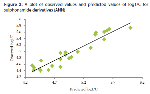 basic-clinical-pharmacy-plot-observed-values-predicted-values
